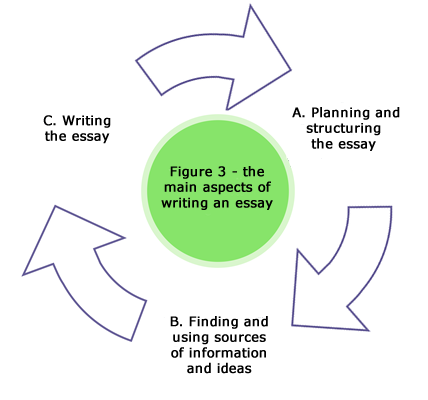 Aspects of essay writing
