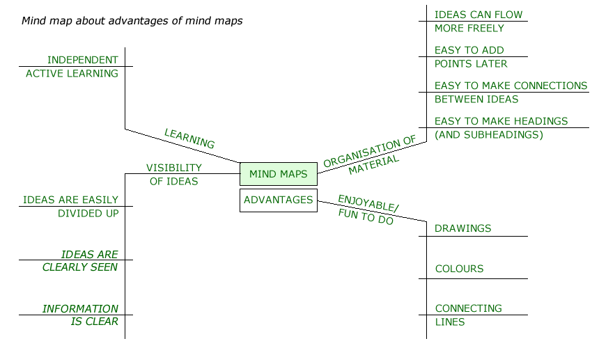 Note-making mind map